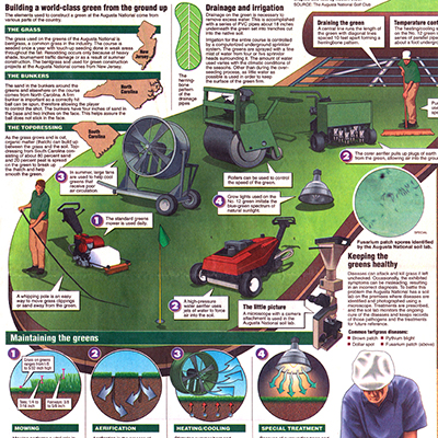 Augusta National Golf Course Greens Upkeep infographic