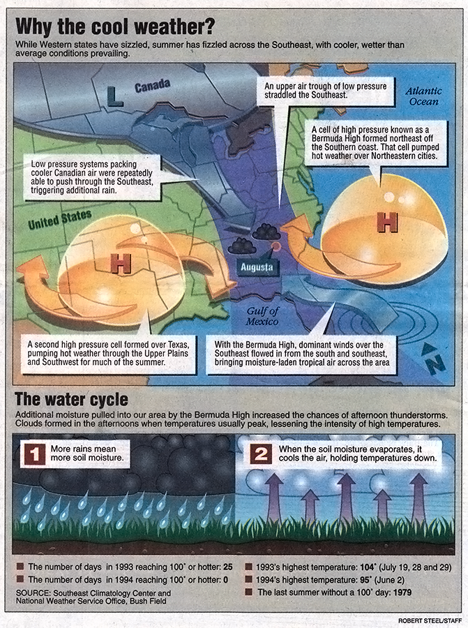 Persistent Cool Weather Explainer Graphic